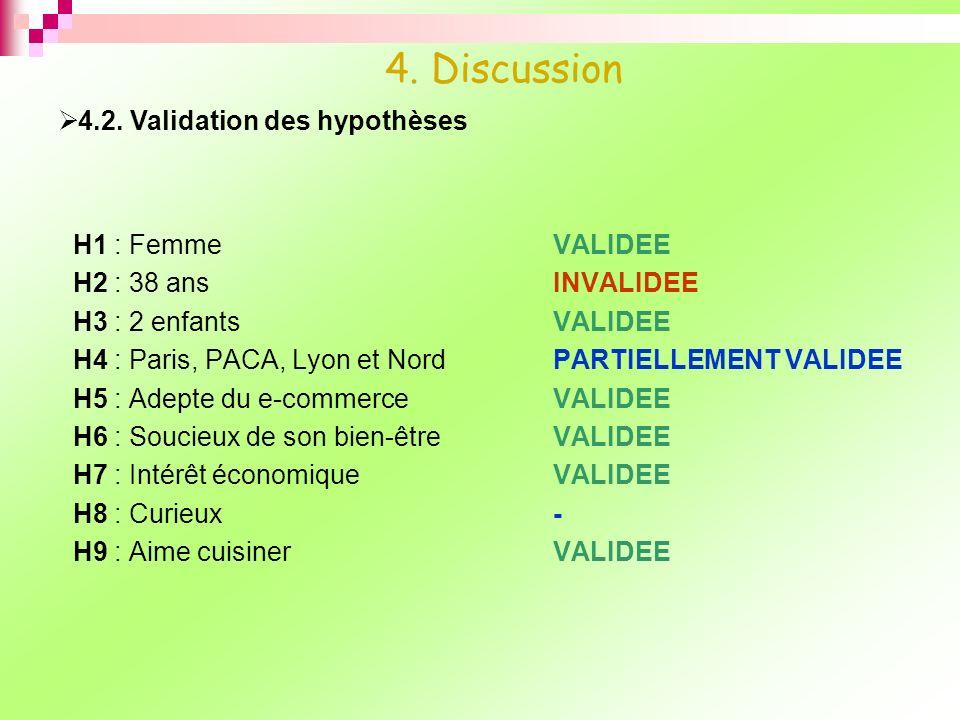 H1 : FemmeVALIDEE H2 : 38 ansINVALIDEE H3 : 2 enfantsVALIDEE H4 : Paris, PACA, Lyon et NordPARTIELLEMENT VALIDEE H5 : Adepte du e-commerceVALIDEE H6 :