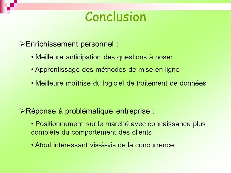 Conclusion Enrichissement personnel : Meilleure anticipation des questions à poser Apprentissage des méthodes de mise en ligne Meilleure maîtrise du l