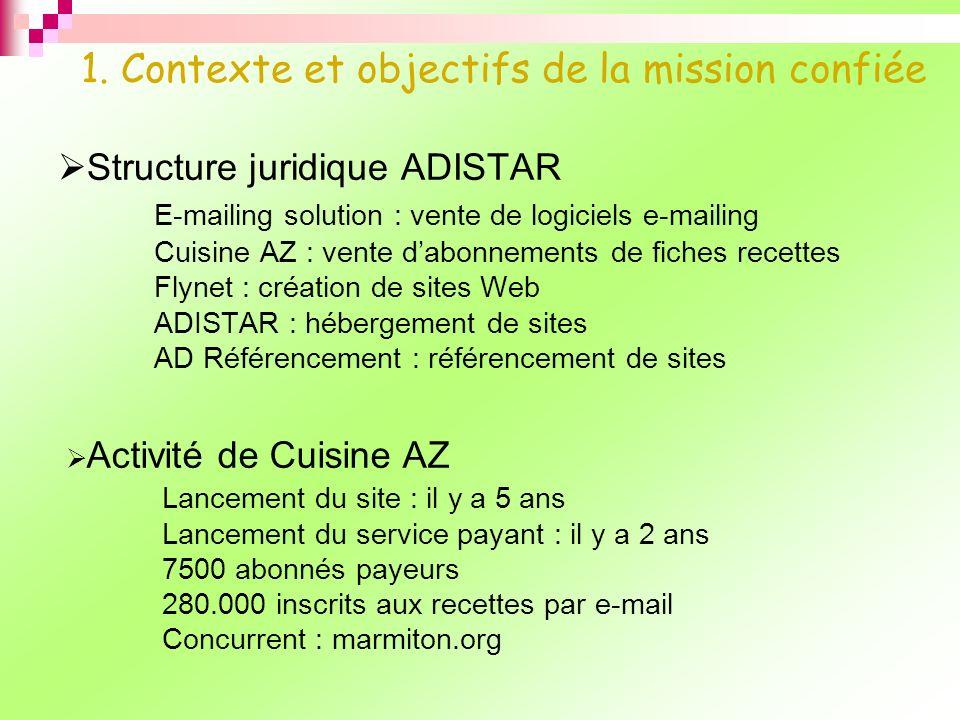 1. Contexte et objectifs de la mission confiée Structure juridique ADISTAR E-mailing solution : vente de logiciels e-mailing Cuisine AZ : vente dabonn