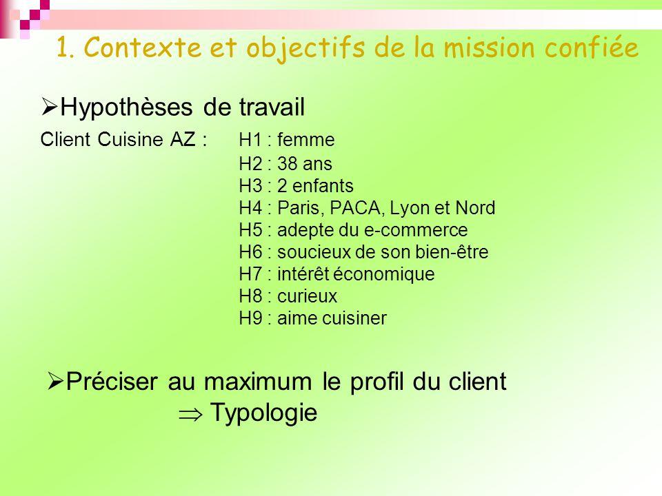1. Contexte et objectifs de la mission confiée Hypothèses de travail Client Cuisine AZ : H1 : femme H2 : 38 ans H3 : 2 enfants H4 : Paris, PACA, Lyon