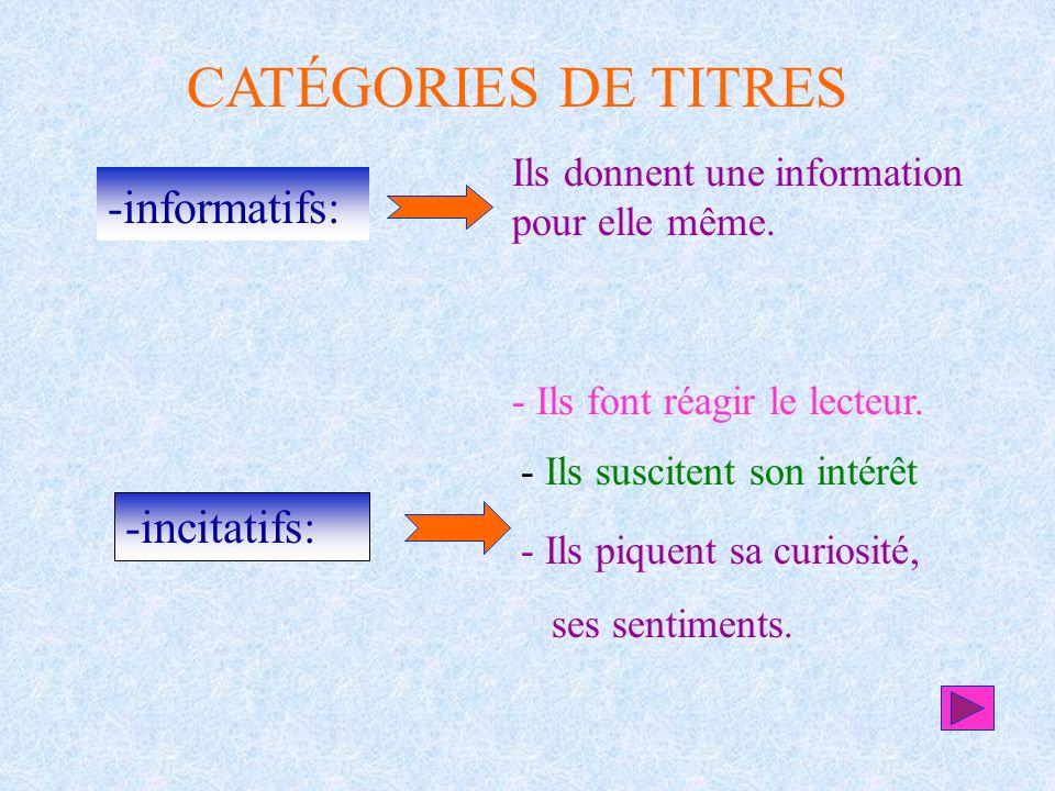 CATÉGORIES DE TITRES -informatifs: Ils donnent une information pour elle même. -incitatifs: - Ils font réagir le lecteur. - Ils suscitent son intérêt