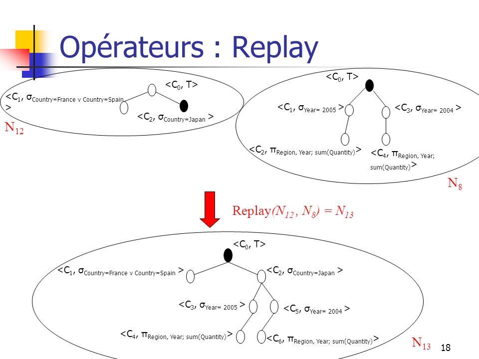 18 Opérateurs : Replay Replay(N 12, N 8 ) = N 13 N8N8 N 12 N 13