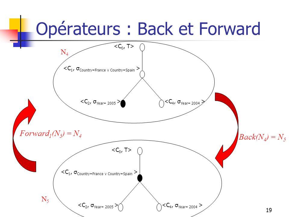 19 Opérateurs : Back et Forward Forward 1 (N 5 ) = N 4 Back(N 4 ) = N 5 N4N4 N5N5