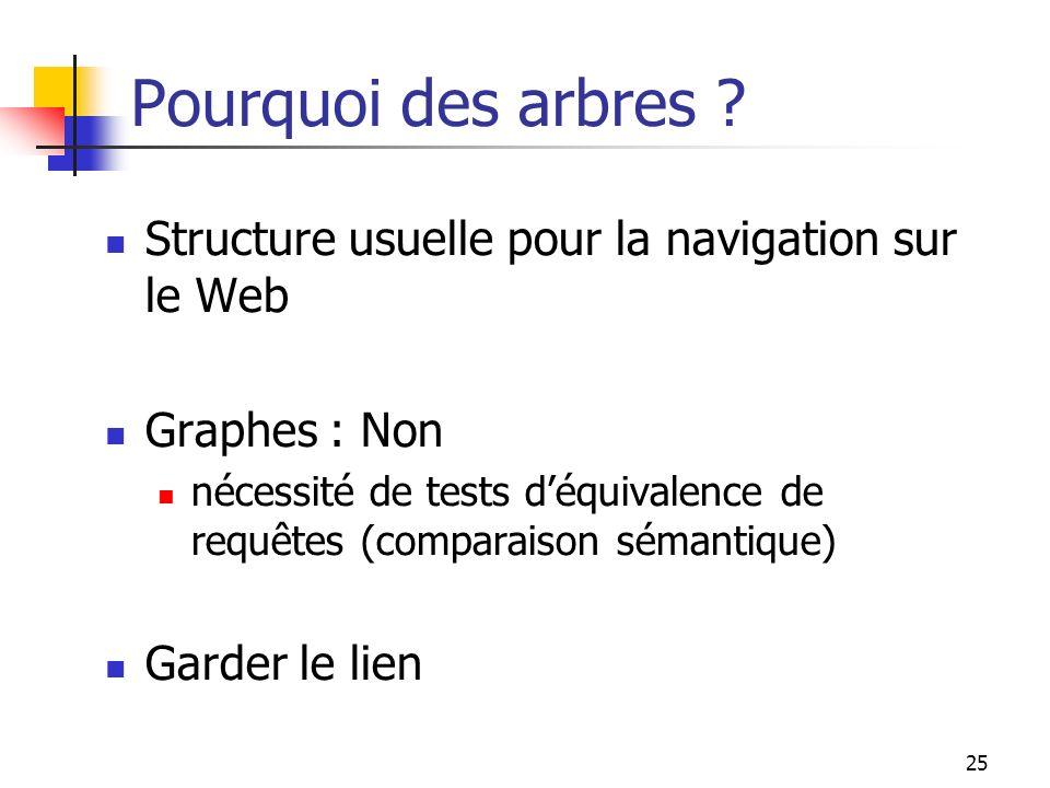 25 Pourquoi des arbres ? Structure usuelle pour la navigation sur le Web Graphes : Non nécessité de tests déquivalence de requêtes (comparaison sémant