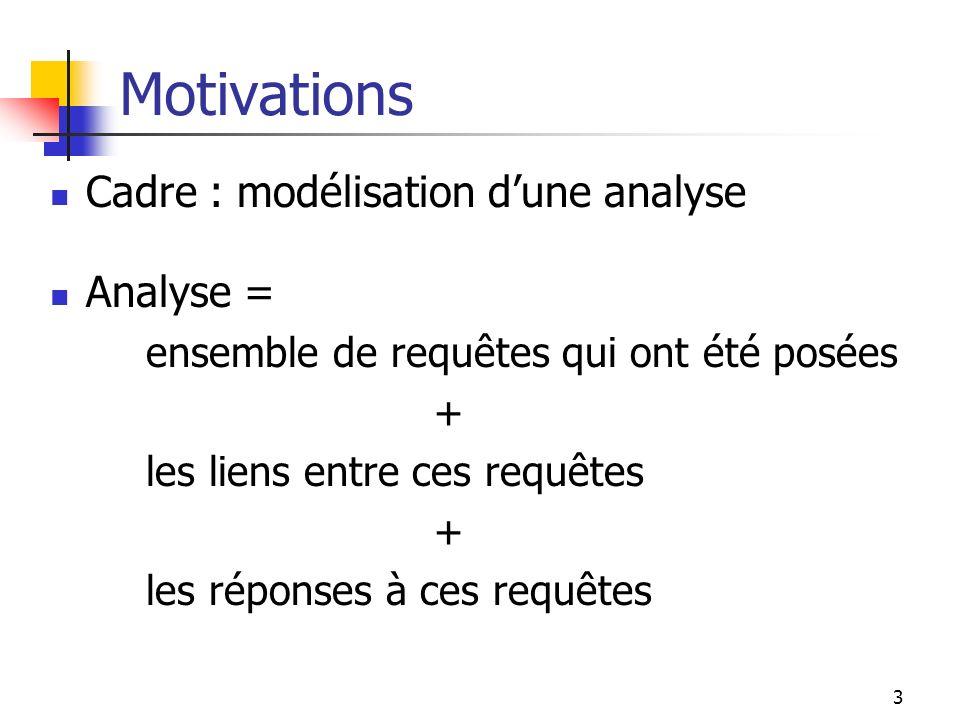 3 Motivations Cadre : modélisation dune analyse Analyse = ensemble de requêtes qui ont été posées + les liens entre ces requêtes + les réponses à ces