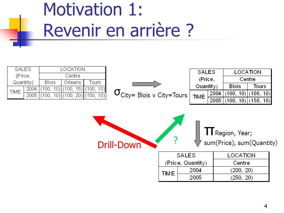 4 Motivation 1: Revenir en arrière ? σ City= Blois v City=Tours π Region, Year; sum(Price), sum(Quantity) ? Drill-Down