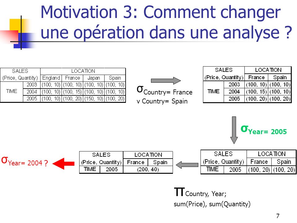 7 Motivation 3: Comment changer une opération dans une analyse ? σ Country= France v Country= Spain σ Year= 2005 π Country, Year; sum(Price), sum(Quan