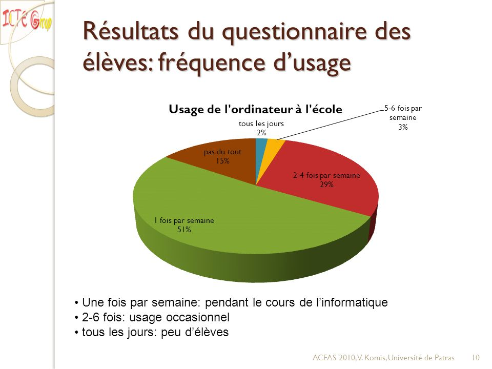Résultats du questionnaire des élèves: fréquence dusage ACFAS 2010, V. Komis, Université de Patras10 Une fois par semaine: pendant le cours de linform