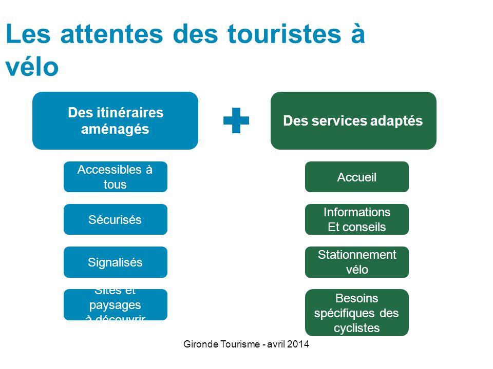Gironde Tourisme - avril 2014 Les attentes des touristes à vélo Des itinéraires aménagés Sécurisés Signalisés Sites et paysages à découvrir Accessible