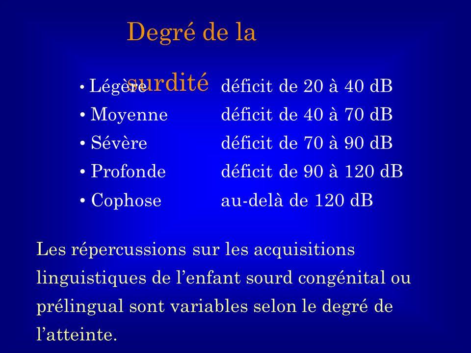 Degré de la surdité Légère déficit de 20 à 40 dB Moyenne déficit de 40 à 70 dB Sévèredéficit de 70 à 90 dB Profonde déficit de 90 à 120 dB Cophose au-