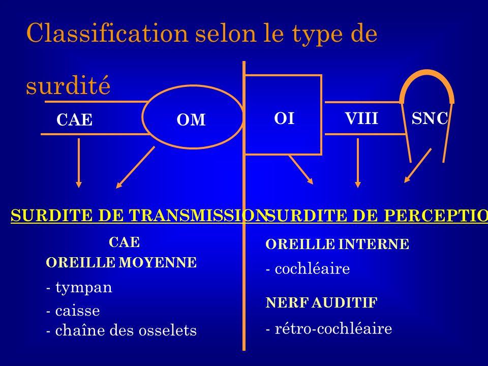 SNCOIVIII OMCAE SURDITE DE TRANSMISSION CAE OREILLE MOYENNE - tympan - caisse - chaîne des osselets SURDITE DE PERCEPTION OREILLE INTERNE - cochléaire