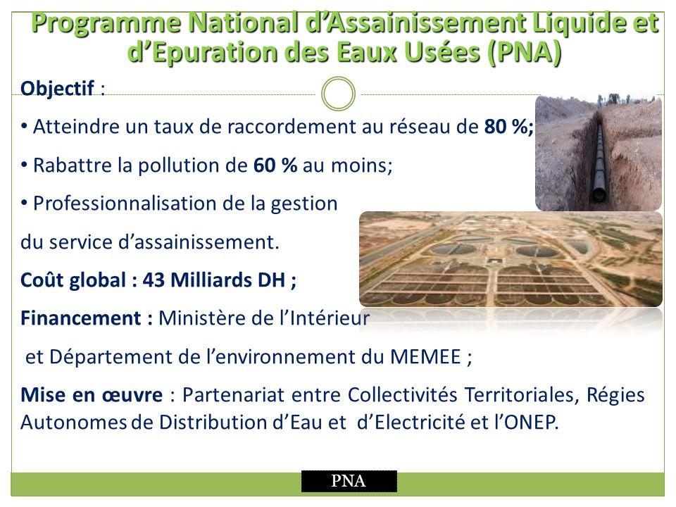 Programme National dAssainissement Liquide et dEpuration des Eaux Usées (PNA) Objectif : Atteindre un taux de raccordement au réseau de 80 %; Rabattre