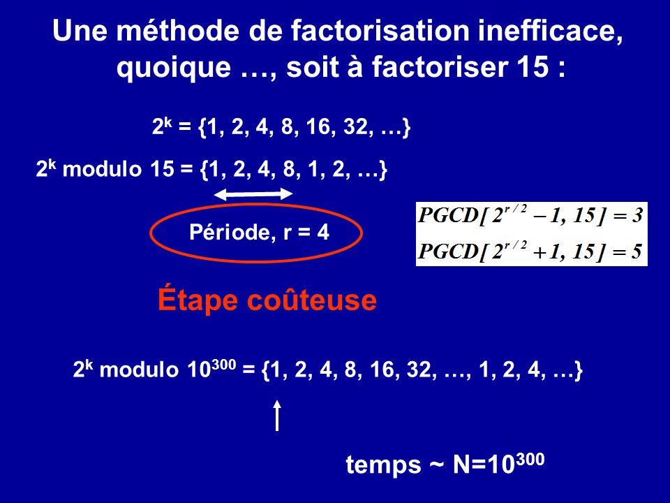 Une méthode de factorisation inefficace, quoique …, soit à factoriser 15 : 2 k modulo 15 = {1, 2, 4, 8, 1, 2, …} Période, r = 4 Étape coûteuse 2 k mod
