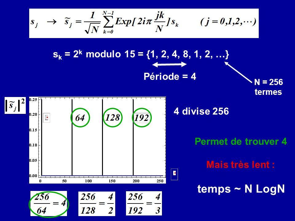 s k = 2 k modulo 15 = {1, 2, 4, 8, 1, 2, …} 4 divise 256 Période = 4 N = 256 termes temps ~ N LogN Permet de trouver 4 Mais très lent :
