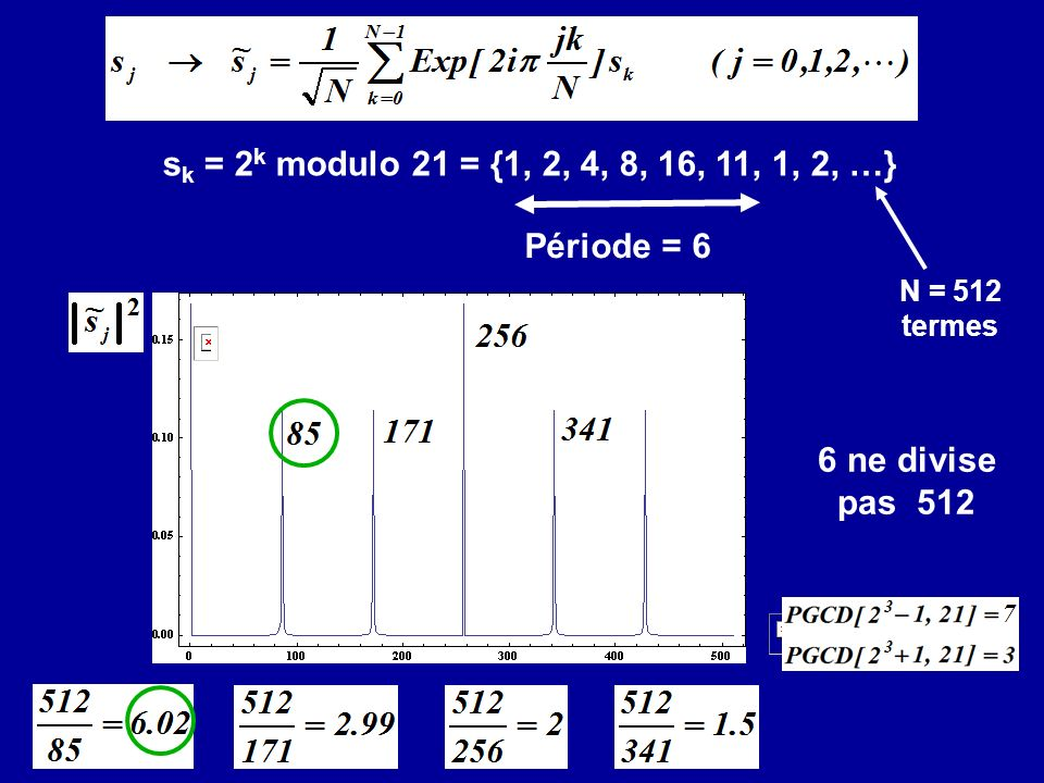 6 ne divise pas 512 s k = 2 k modulo 21 = {1, 2, 4, 8, 16, 11, 1, 2, …} Période = 6 N = 512 termes