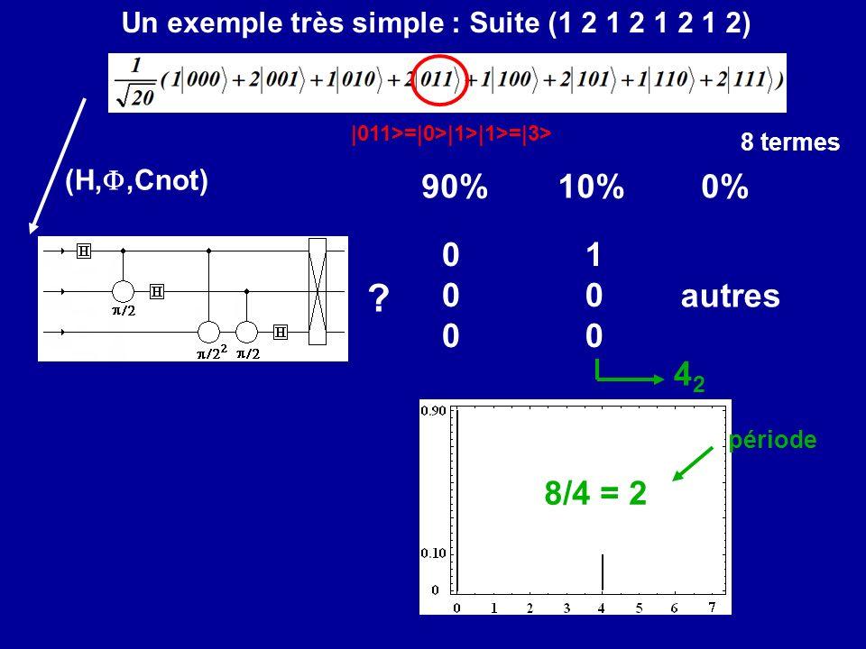 000000 100100 90%10% autres 0% ? 4242 8/4 = 2 période Un exemple très simple : Suite (1 2 1 2 1 2 1 2) 8 termes (H,,Cnot) |011>=|0>|1>|1>=|3>