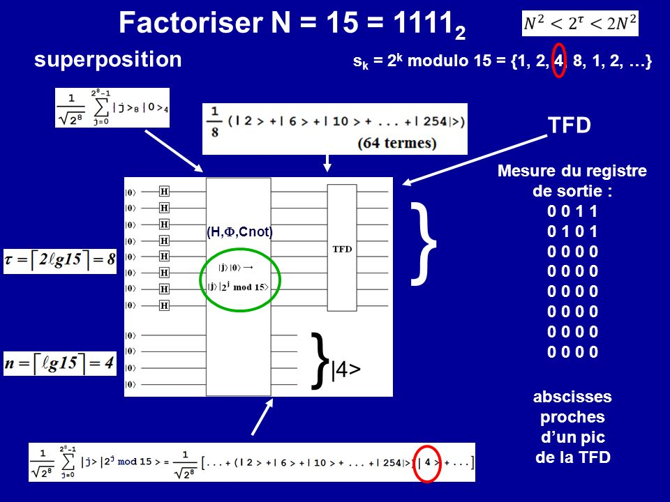 Factoriser N = 15 = 1111 2 superposition } Mesure du registre de sortie : 0 0 1 1 0 1 0 0 abscisses proches dun pic de la TFD } |4> TFD (H,,Cnot) s k