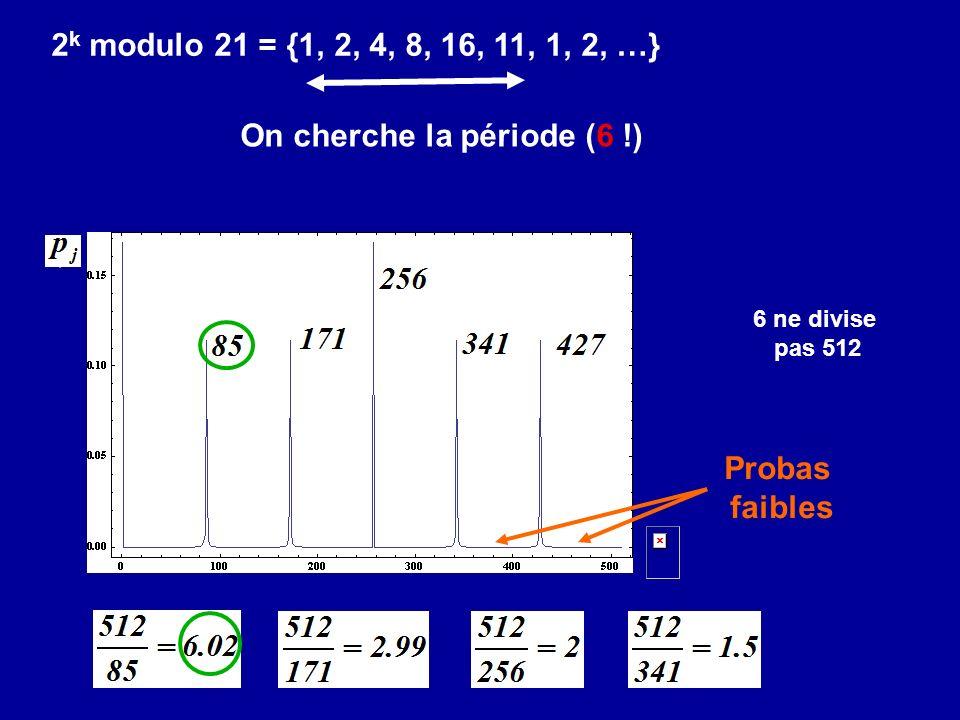 6 ne divise pas 512 2 k modulo 21 = {1, 2, 4, 8, 16, 11, 1, 2, …} Probas faibles On cherche la période (6 !)