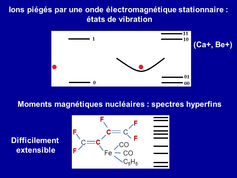 Ions piégés par une onde électromagnétique stationnaire : états de vibration (Ca+, Be+) Moments magnétiques nucléaires : spectres hyperfins Difficilem
