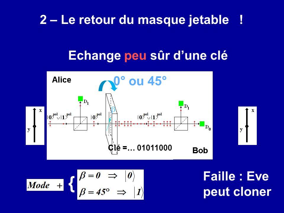 Echange peu sûr dune clé Clé =… 01011000 { 2 – Le retour du masque jetable ! Faille : Eve peut cloner 0° ou 45°