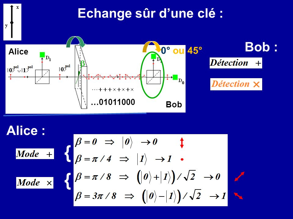Echange sûr dune clé : Bob { { Alice …01011000 Alice : Bob : 0° ou 45°
