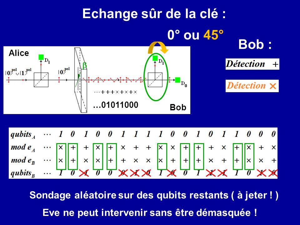Echange sûr de la clé : Bob 0° ou 45° Alice …01011000 Bob : Sondage aléatoire sur des qubits restants ( à jeter ! ) Eve ne peut intervenir sans être d