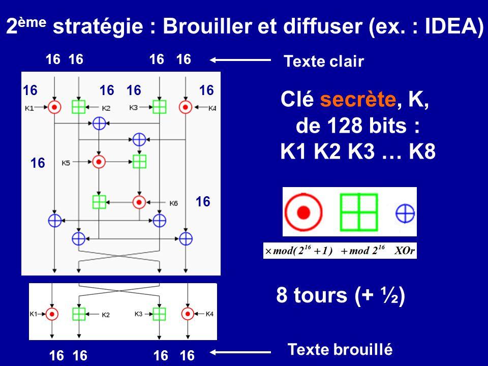 Clé secrète, K, de 128 bits : K1 K2 K3 … K8 16 8 tours (+ ½) 2 ème stratégie : Brouiller et diffuser (ex. : IDEA) 16 Texte clair 16 Texte brouillé