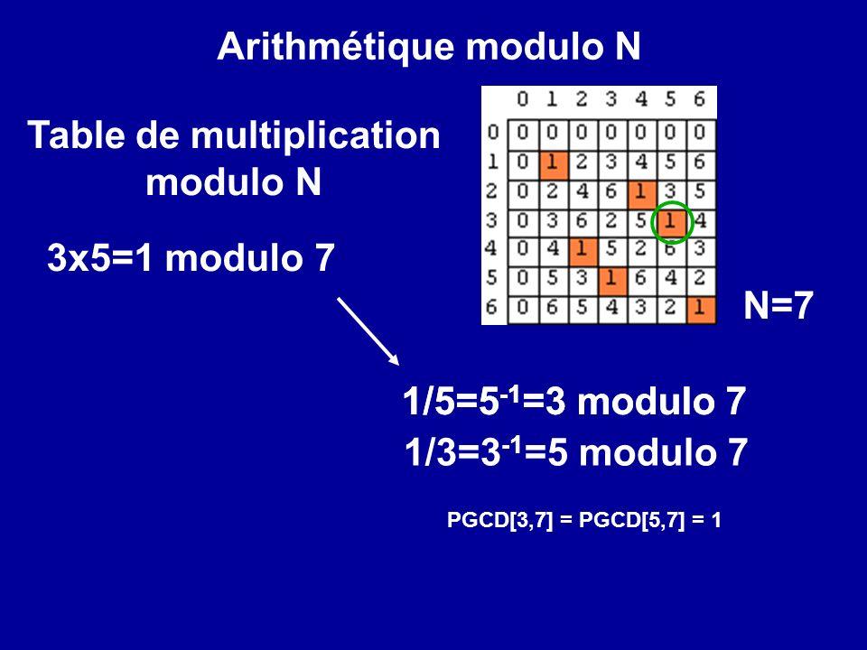 Alice code : Bob décode : Bob publie sa clé : N Bob = p x q (1073 = 29x37) et son exposant : exp Bob (=5) RSA :AliceBob PGCD[exp,(p-1)(q-1)]=1