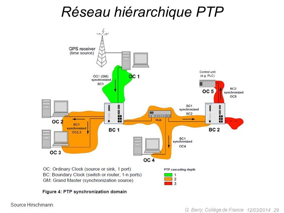 Deux versions, 2002 puis 2008 Base : GPS, horloges atomiques – travaille en TAI, communique lécart avec UTC Réseaux multicast (Ethernet ou autres) Obj