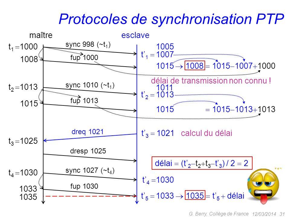 12/03/2014 30 G. Berry, Collège de France Types de noeuds PTP Boundary Clock switch temporellement précis esclave en réception, maître en émission com