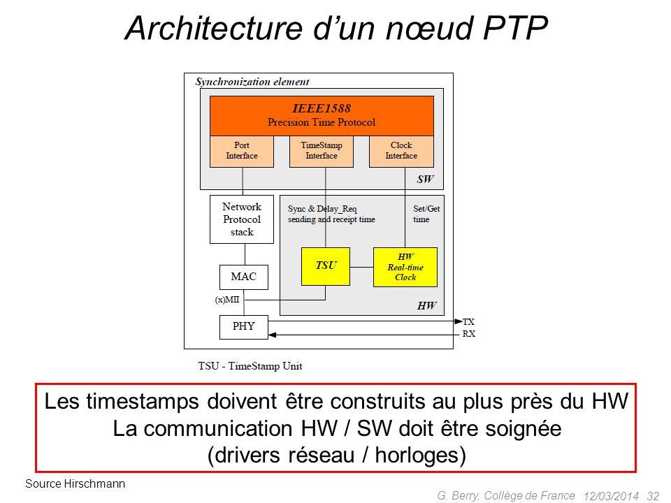 12/03/2014 31 G. Berry, Collège de France Protocoles de synchronisation PTP maîtreesclave sync 998 (~t 1 ) 1007 fup 1000 t 1 1000 1005 1015 t 1 délai