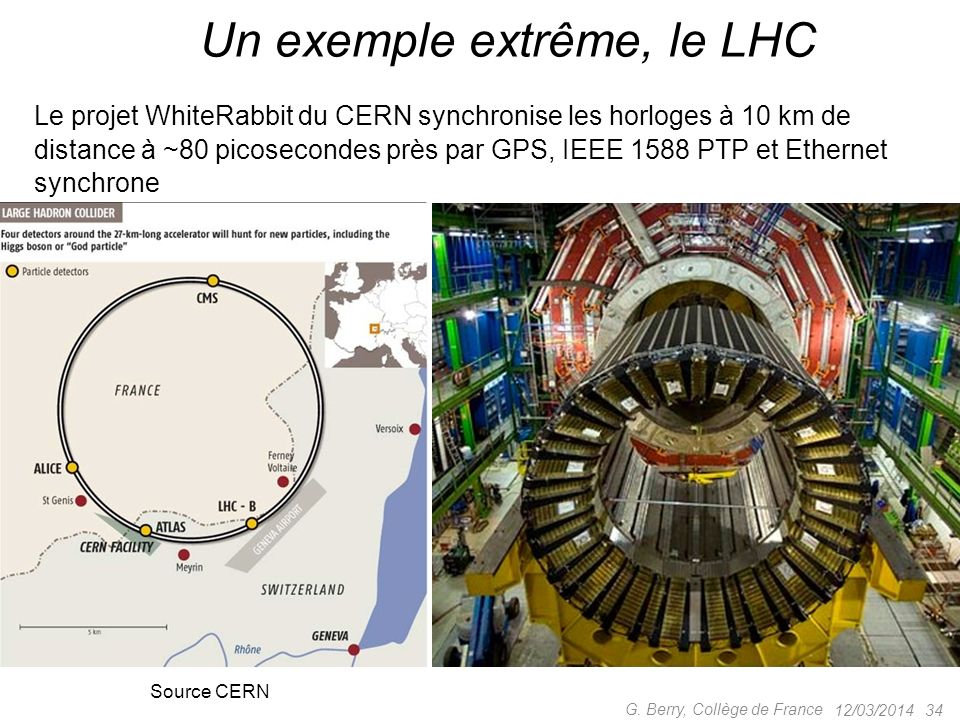 12/03/2014 33 G. Berry, Collège de France La couche logicielle recherche du meilleur Master par observation des horloges Source Hirschmann