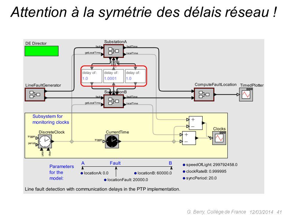 12/03/2014 40 G. Berry, Collège de France Localiser les défauts dune ligne électrique Source Ptolemy II E. A. Lee et al. UC Berkeley Cf. prochain cour