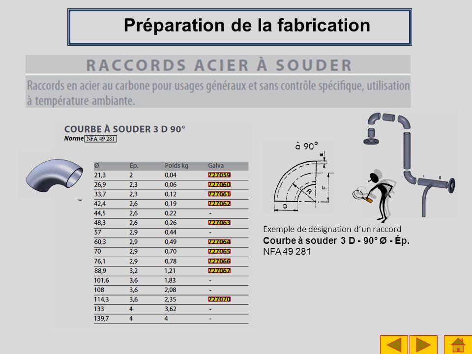 Exemple de désignation dun raccord Courbe à souder 3 D - 90° Ø - Ép. NFA 49 281 Préparation de la fabrication