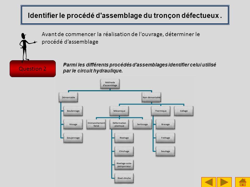 Question 2 Avant de commencer la réalisation de l ouvrage, déterminer le procédé dassemblage Parmi les différents procédés d assemblages identifier celui utilisé par le circuit hydraulique.