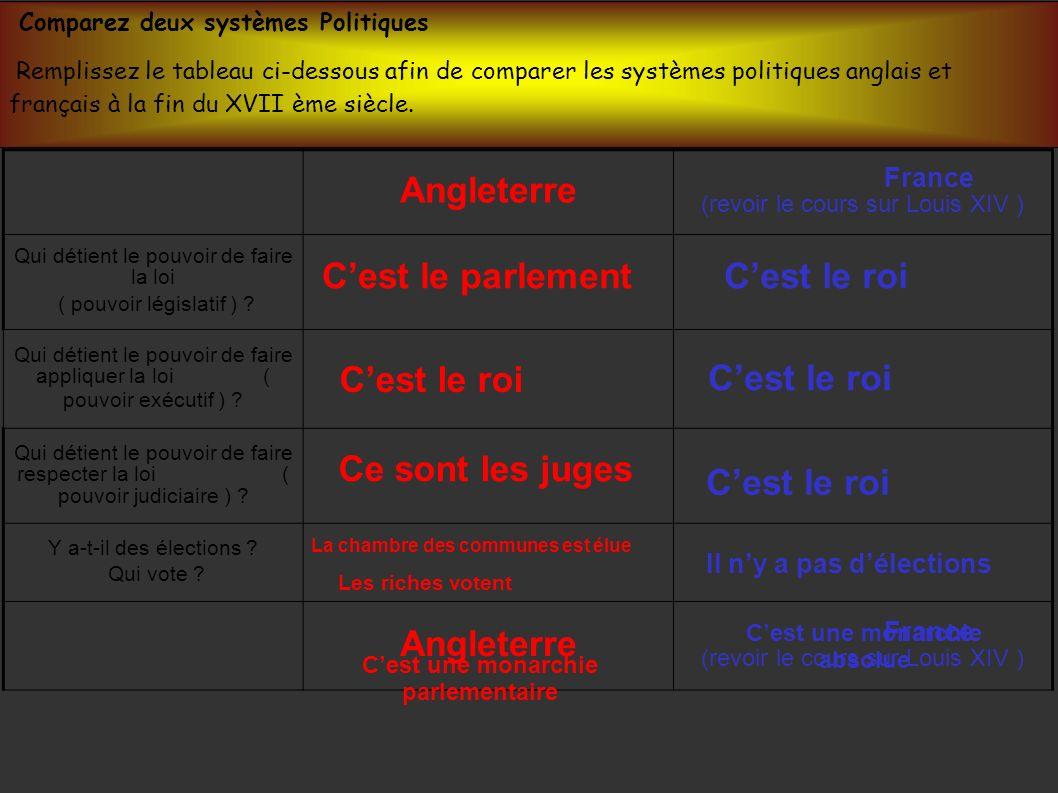Comparez deux systèmes Politiques Remplissez le tableau ci-dessous afin de comparer les systèmes politiques anglais et français à la fin du XVII ème s