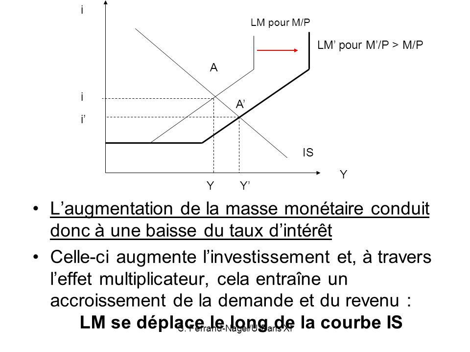 S. Ferrand-Nagel/U-Paris XI Laugmentation de la masse monétaire conduit donc à une baisse du taux dintérêt Celle-ci augmente linvestissement et, à tra