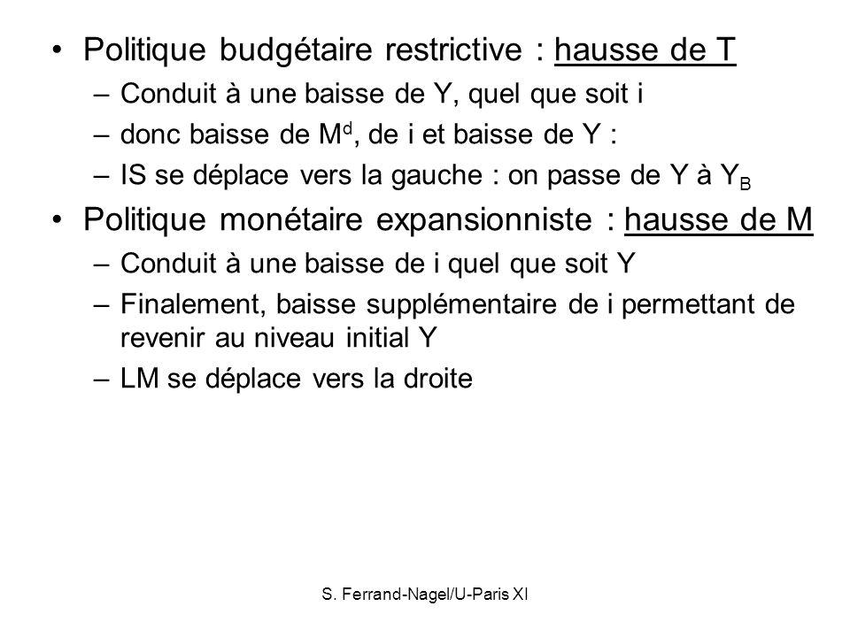 S. Ferrand-Nagel/U-Paris XI Politique budgétaire restrictive : hausse de T –Conduit à une baisse de Y, quel que soit i –donc baisse de M d, de i et ba