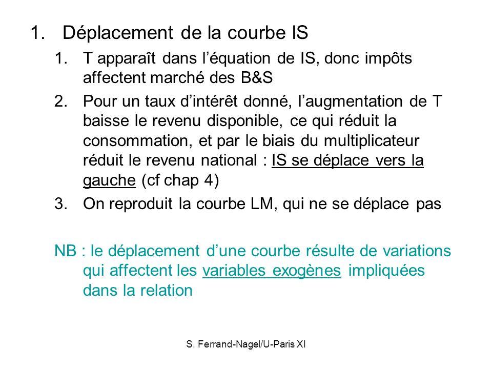 S. Ferrand-Nagel/U-Paris XI 1.Déplacement de la courbe IS 1.T apparaît dans léquation de IS, donc impôts affectent marché des B&S 2.Pour un taux dinté