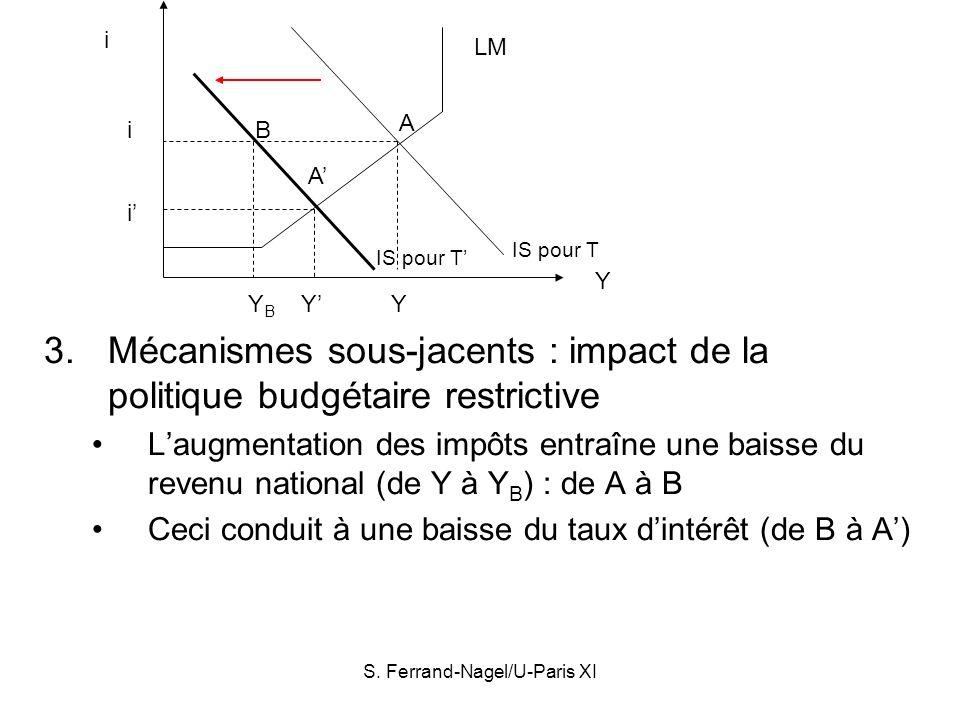 S. Ferrand-Nagel/U-Paris XI 3.Mécanismes sous-jacents : impact de la politique budgétaire restrictive Laugmentation des impôts entraîne une baisse du