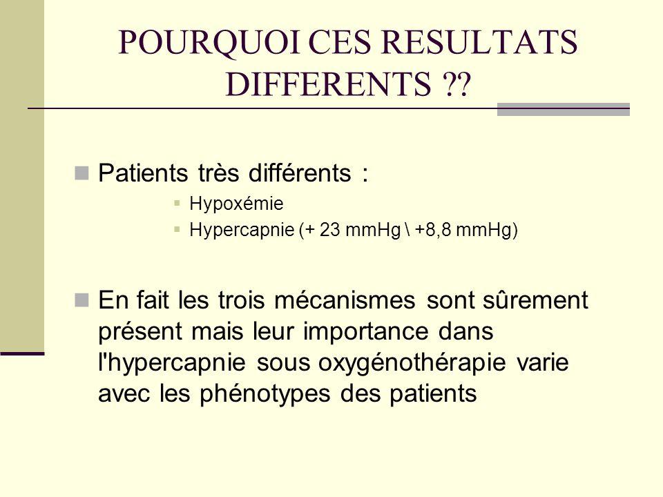 POURQUOI CES RESULTATS DIFFERENTS ?? Patients très différents : Hypoxémie Hypercapnie (+ 23 mmHg \ +8,8 mmHg) En fait les trois mécanismes sont sûreme