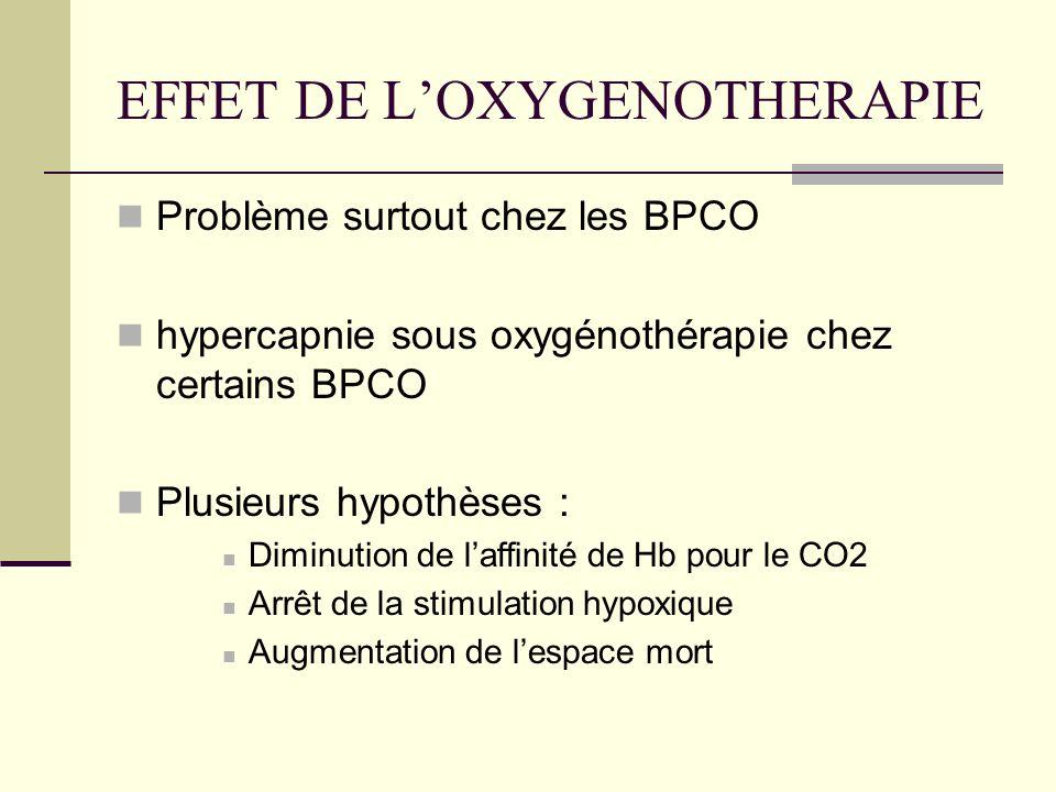 EFFET DE LOXYGENOTHERAPIE Problème surtout chez les BPCO hypercapnie sous oxygénothérapie chez certains BPCO Plusieurs hypothèses : Diminution de laff