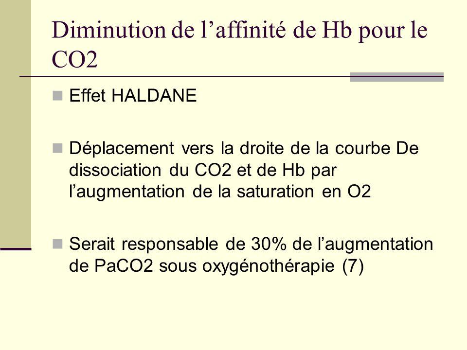 Diminution de laffinité de Hb pour le CO2 Effet HALDANE Déplacement vers la droite de la courbe De dissociation du CO2 et de Hb par laugmentation de l