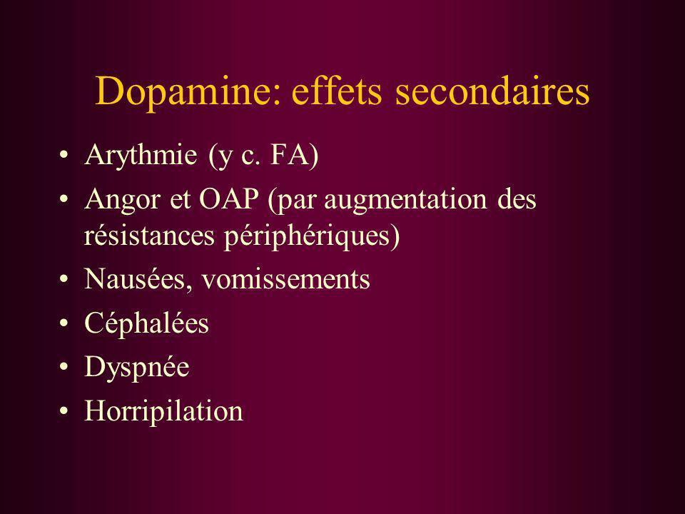 Dopamine: effets secondaires Arythmie (y c. FA) Angor et OAP (par augmentation des résistances périphériques) Nausées, vomissements Céphalées Dyspnée