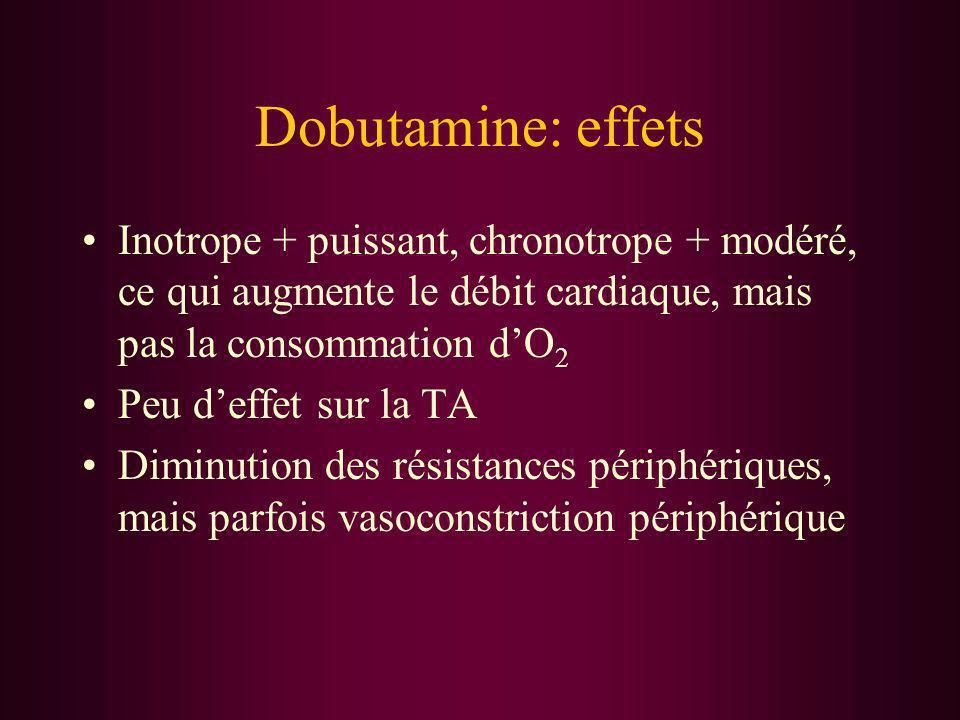 Dobutamine: effets Inotrope + puissant, chronotrope + modéré, ce qui augmente le débit cardiaque, mais pas la consommation dO 2 Peu deffet sur la TA D