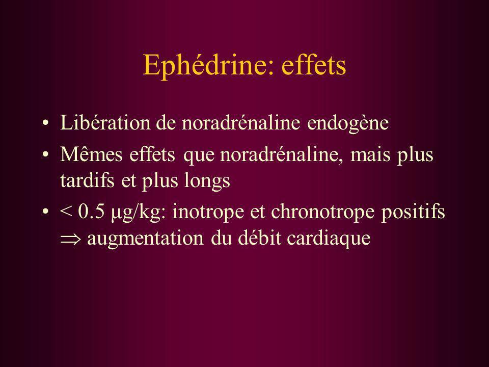 Ephédrine: effets Libération de noradrénaline endogène Mêmes effets que noradrénaline, mais plus tardifs et plus longs < 0.5 μg/kg: inotrope et chrono