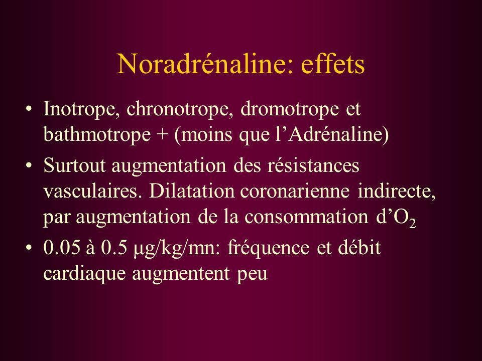 Noradrénaline: effets Inotrope, chronotrope, dromotrope et bathmotrope + (moins que lAdrénaline) Surtout augmentation des résistances vasculaires. Dil