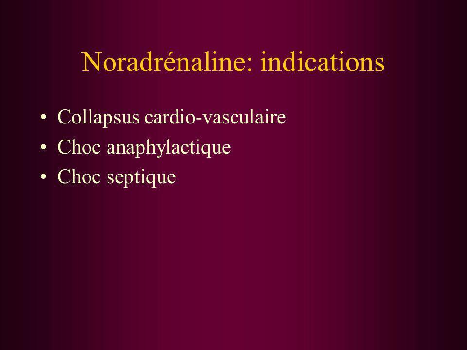 Noradrénaline: indications Collapsus cardio-vasculaire Choc anaphylactique Choc septique