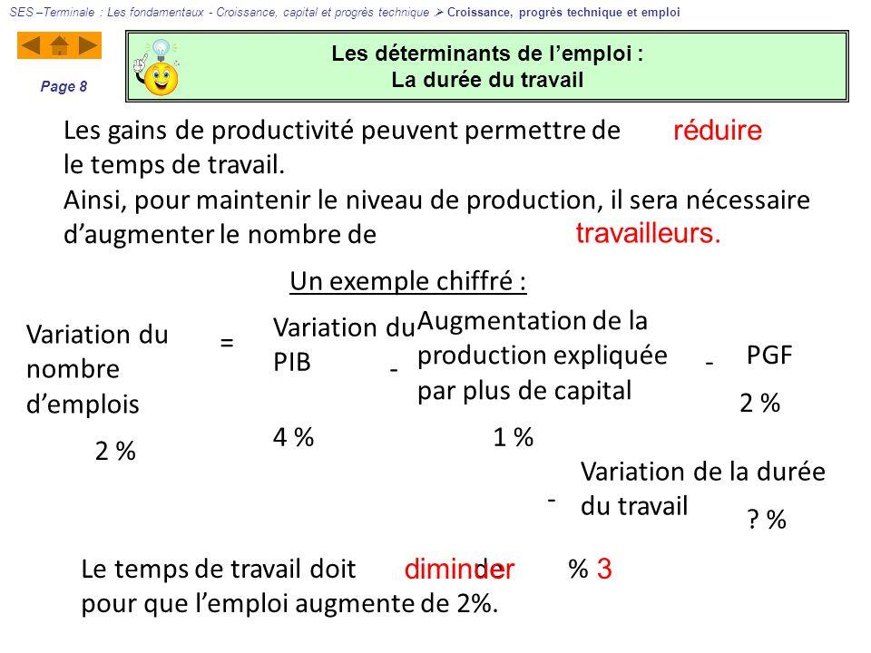 Les déterminants de lemploi : La durée du travail SES –Terminale : Les fondamentaux - Croissance, capital et progrès technique Croissance, progrès tec