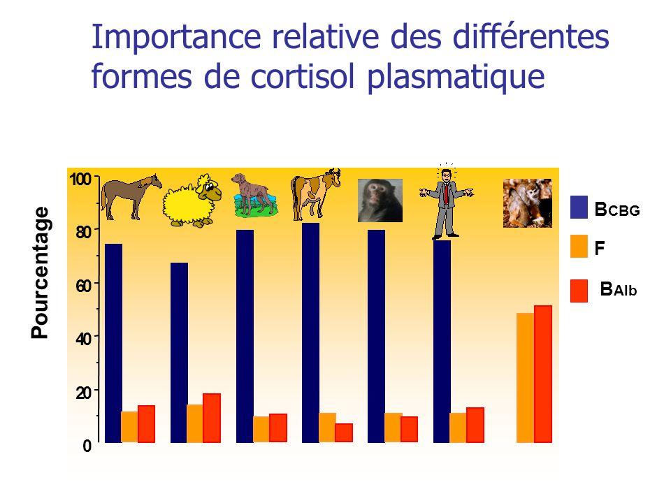 Importance relative des différentes formes de cortisol plasmatique 0 20 40 60 80 100 Pourcentage B CBG F B Alb